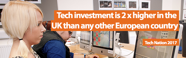 Tech Investment is 2x higher in the UK than any other European country