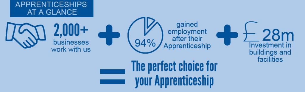 We work with 2,000 businesses and we're the leading Apprenticeship provider in the area