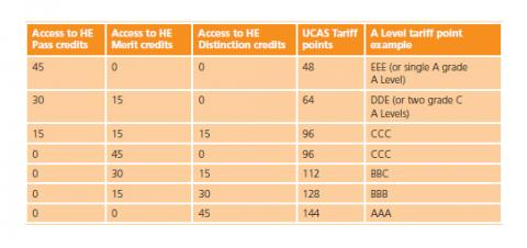 Example UCAS Tariff System