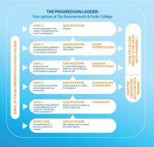 Bournemouth & Poole College Student progression ladder